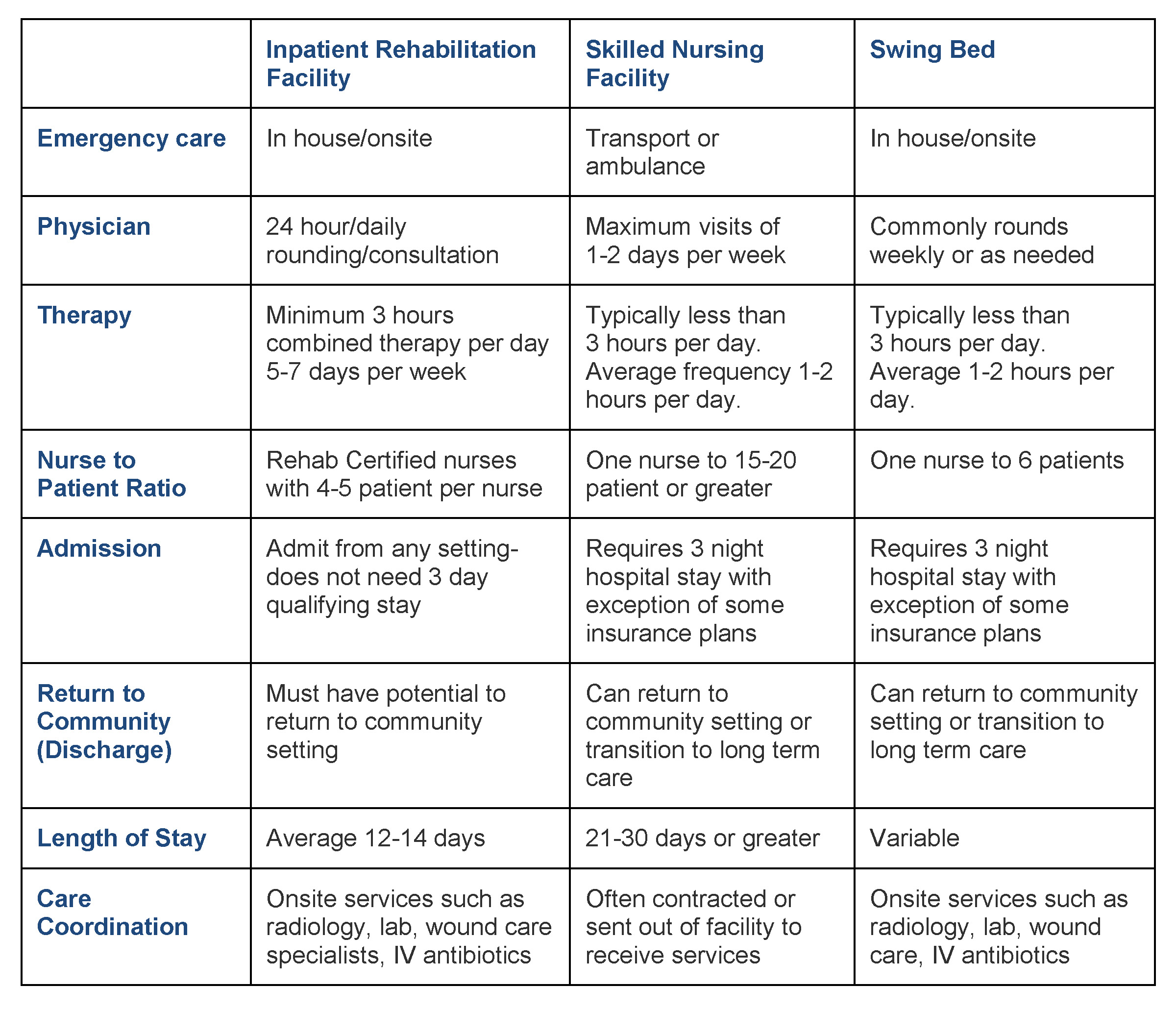 Rehabilitation-Options-Table.jpg