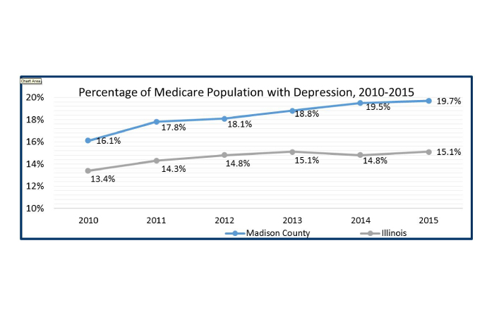 Medicare-Population-with-Depression-Graph-01.jpg