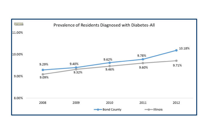 CHNA-Diabetes-Graph-1-01.jpg